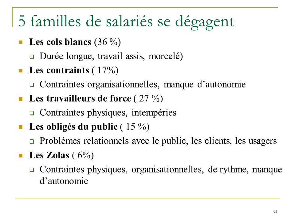 64 5 familles de salariés se dégagent Les cols blancs (36 %) Durée longue, travail assis, morcelé) Les contraints ( 17%) Contraintes organisationnelle
