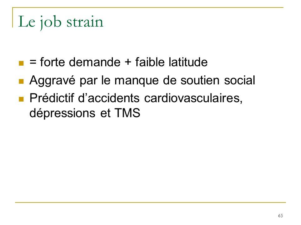 65 Le job strain = forte demande + faible latitude Aggravé par le manque de soutien social Prédictif daccidents cardiovasculaires, dépressions et TMS