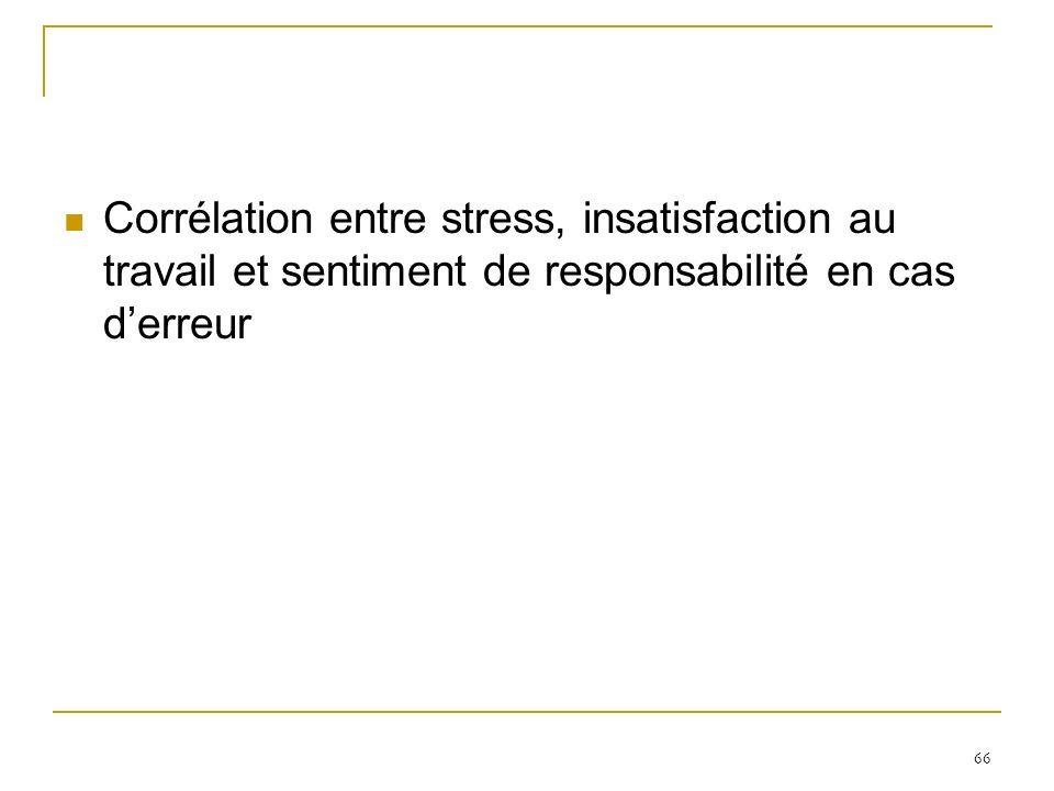 66 Corrélation entre stress, insatisfaction au travail et sentiment de responsabilité en cas derreur