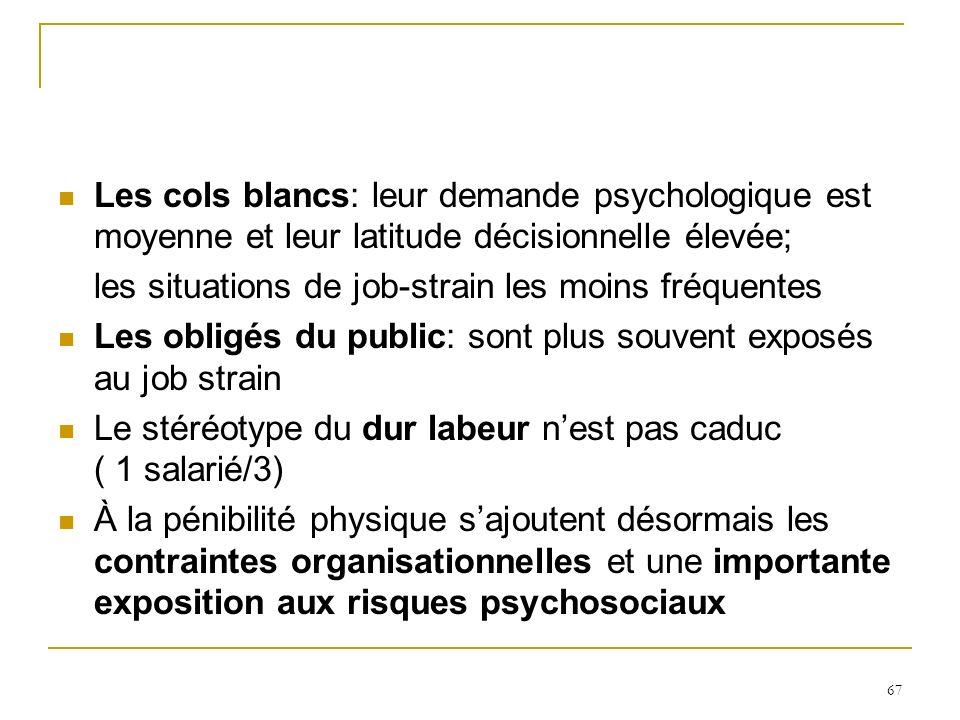 67 Les cols blancs: leur demande psychologique est moyenne et leur latitude décisionnelle élevée; les situations de job-strain les moins fréquentes Le