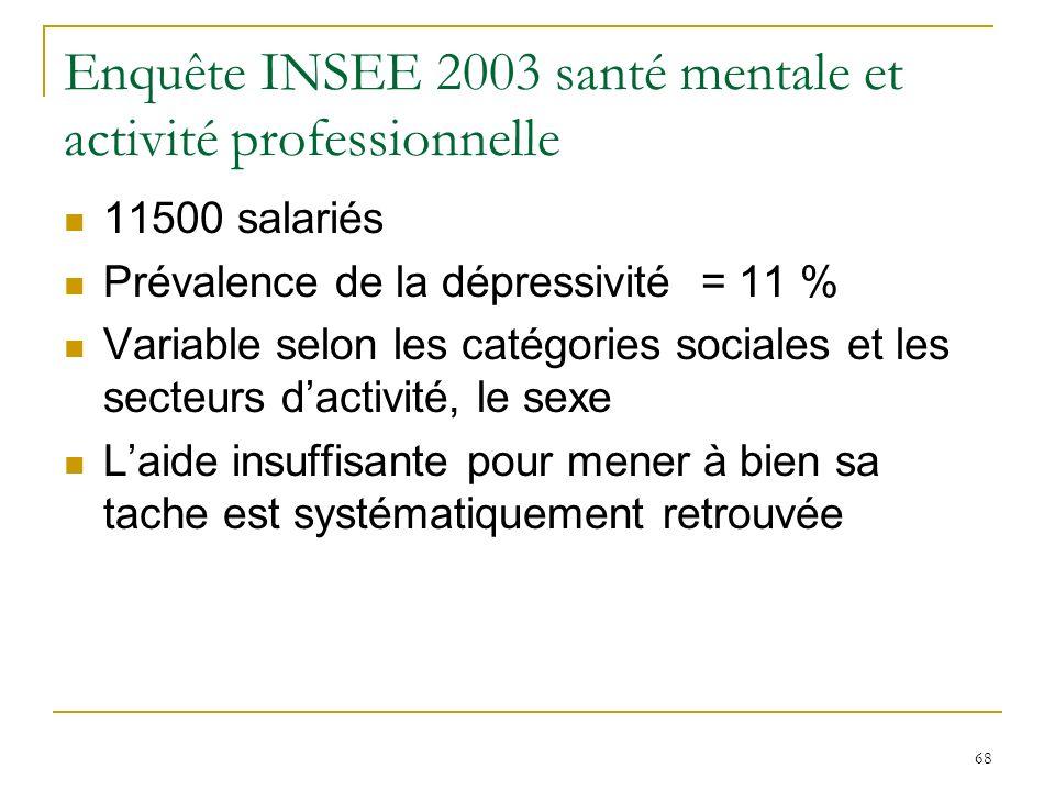 68 Enquête INSEE 2003 santé mentale et activité professionnelle 11500 salariés Prévalence de la dépressivité = 11 % Variable selon les catégories soci
