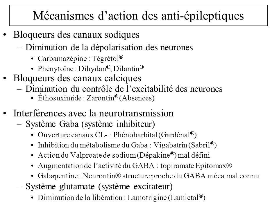 Bloqueurs des canaux sodiques –Diminution de la dépolarisation des neurones Carbamazépine : Tégrétol Phénytoïne : Dihydan, Dilantin Bloqueurs des cana