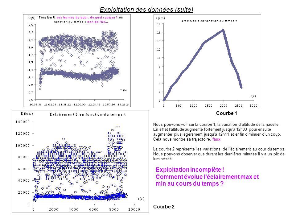 Nous pouvons voir sur la courbe 1, la variation daltitude de la nacelle. En effet laltitude augmente fortement jusquà 12h03 pour ensuite augmenter plu