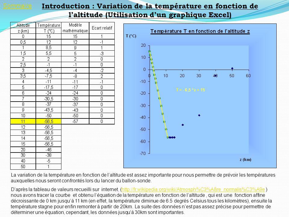 Traitement des données après lâcher du ballon 26 mai 2010 Sommaire Page suivante Daprès la courbe de laltitude en fonction du temps de vol du ballon, celui-ci est monté jusquà atteindre environ 13km à 12h03, puis sa vitesse a diminué ( environ 1m/s ) mais il a continué à monter jusquà 16 km, et à 12h41, il a dû éclater car laltitude a diminué jusquà 13h14.