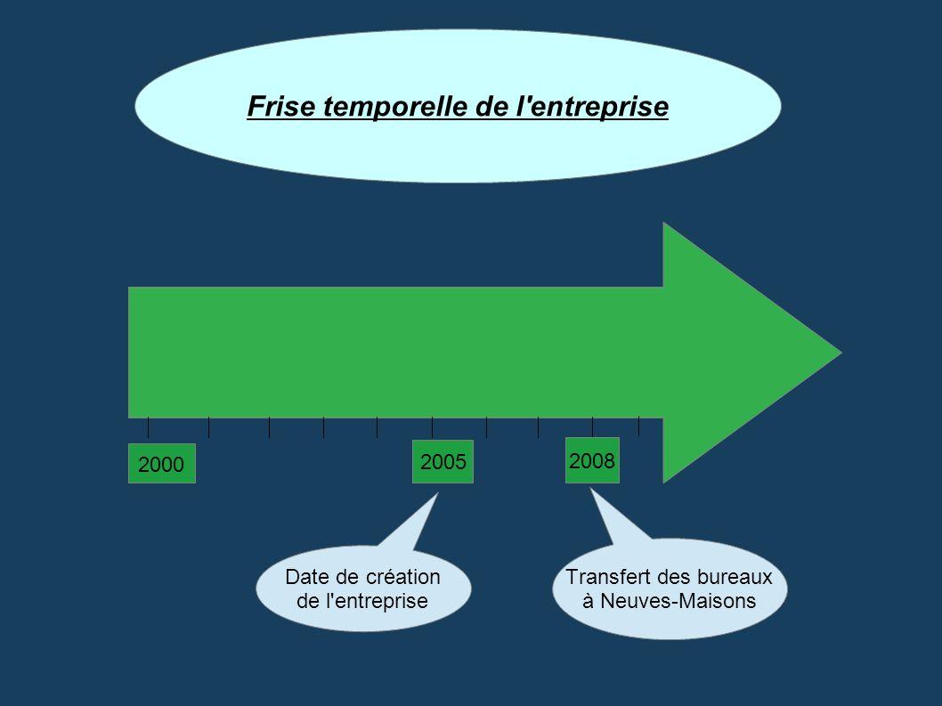 2000 2005 2008 Date de création de l'entreprise Transfert des bureaux à Neuves-Maisons Frise temporelle de l'entreprise