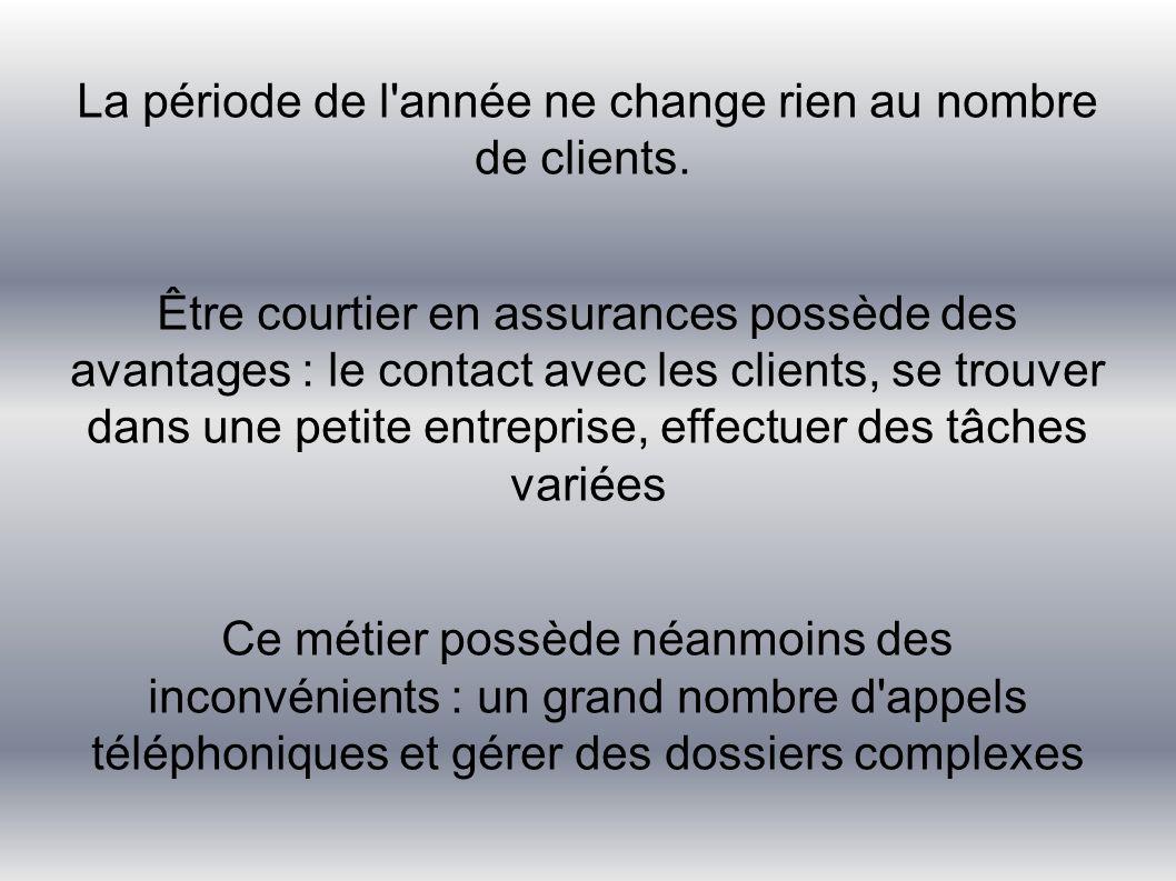 La période de l'année ne change rien au nombre de clients. Être courtier en assurances possède des avantages : le contact avec les clients, se trouver