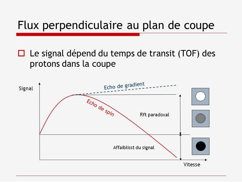 Le signal dépend du temps de transit (TOF) des protons dans la coupe Flux perpendiculaire au plan de coupe Signal Vitesse Echo de spin Echo de gradien