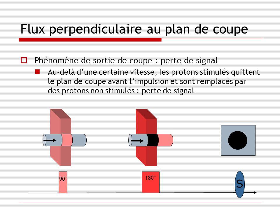 Flux perpendiculaire au plan de coupe Phénomène de sortie de coupe : perte de signal Au-delà dune certaine vitesse, les protons stimulés quittent le p