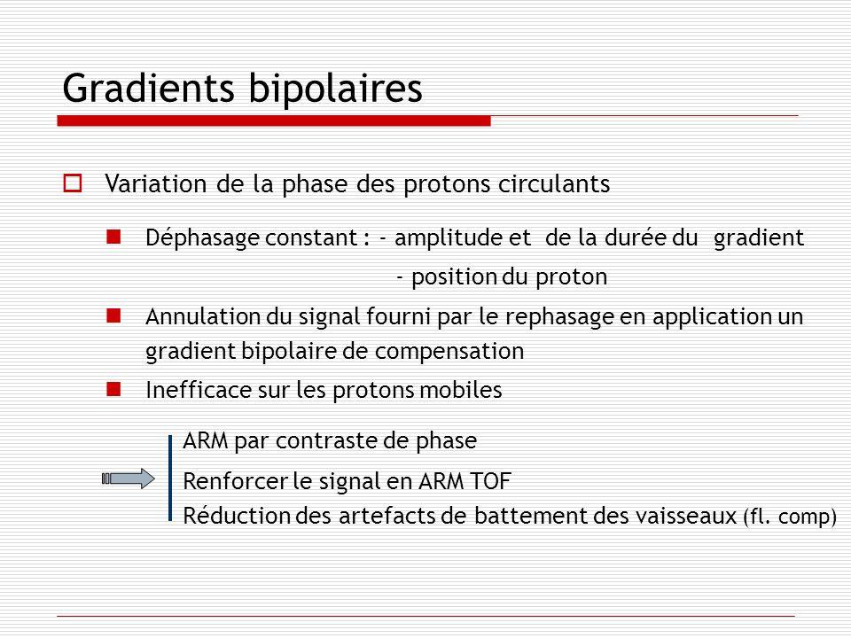 Gradients bipolaires Variation de la phase des protons circulants Déphasage constant : - amplitude et de la durée du gradient - position du proton Ann