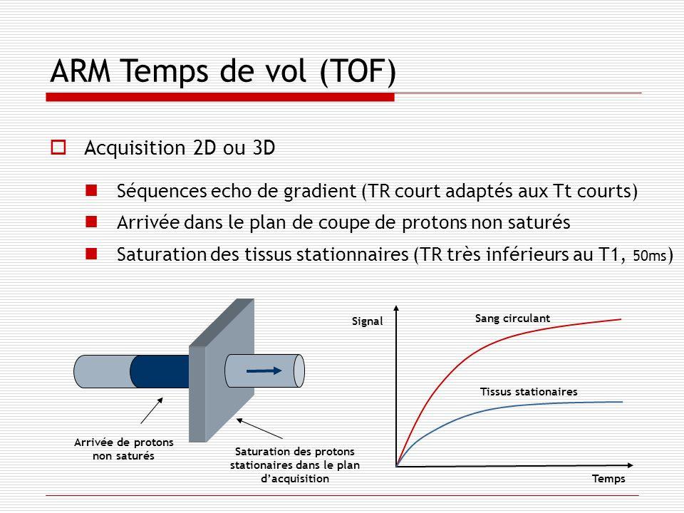 ARM Temps de vol (TOF) Acquisition 2D ou 3D Séquences echo de gradient (TR court adaptés aux Tt courts) Arrivée dans le plan de coupe de protons non s