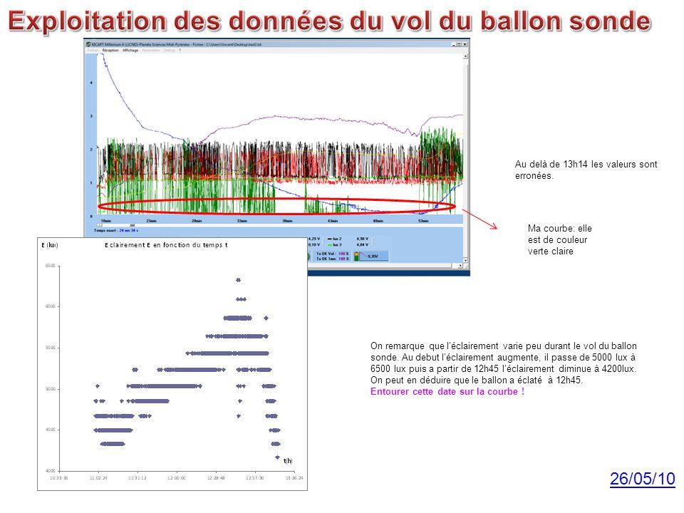 Ma courbe: elle est de couleur verte claire Au delà de 13h14 les valeurs sont erronées. 26/05/10 On remarque que léclairement varie peu durant le vol