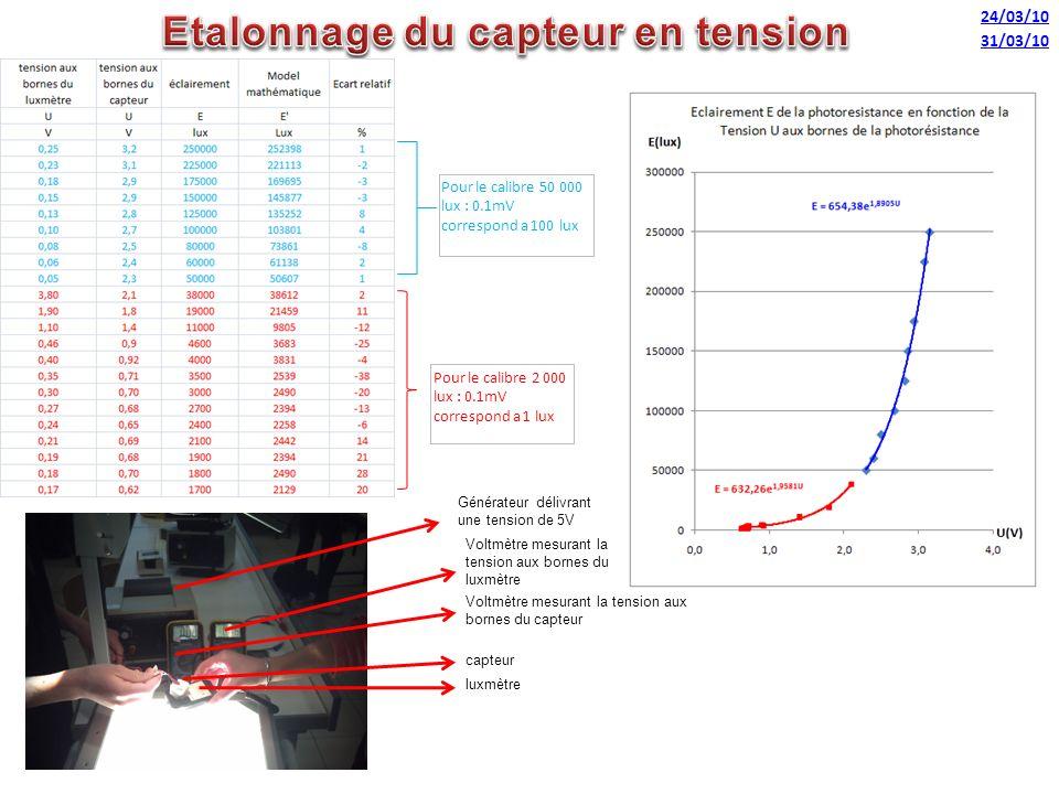 24/03/10 Pour le calibre 50 000 lux : 0.1mV correspond a 100 lux Pour le calibre 2 000 lux : 0.1mV correspond a 1 lux luxmètre capteur Voltmètre mesur