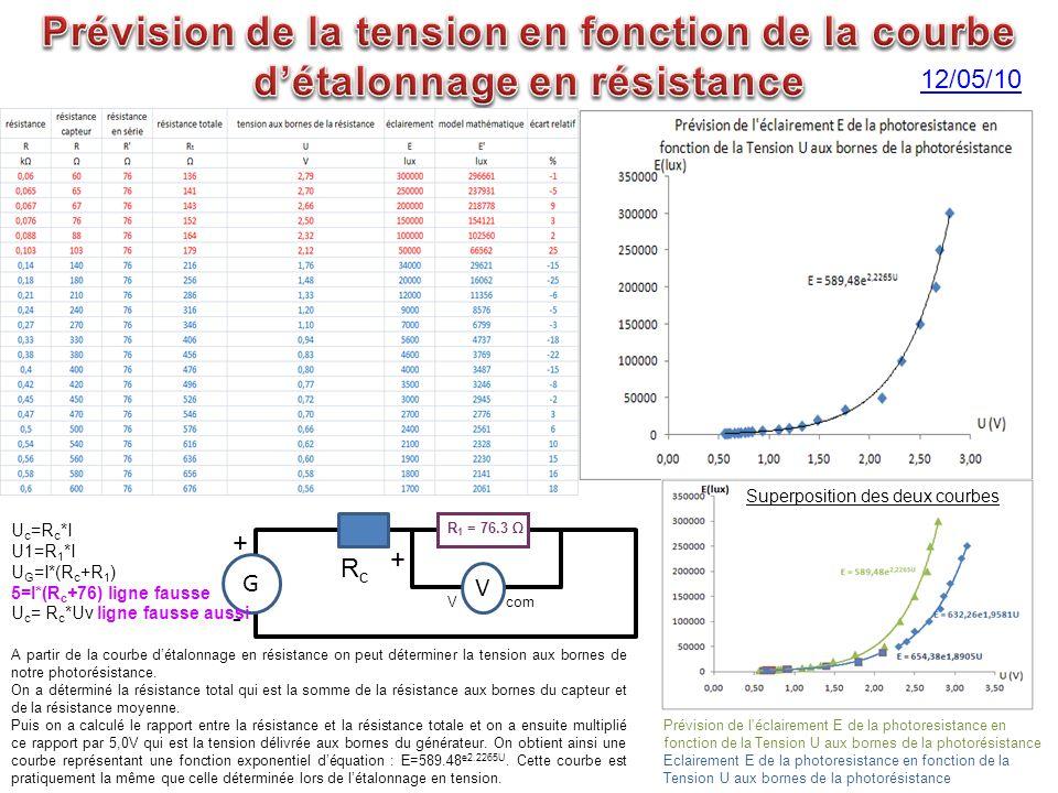 A partir de la courbe détalonnage en résistance on peut déterminer la tension aux bornes de notre photorésistance. On a déterminé la résistance total