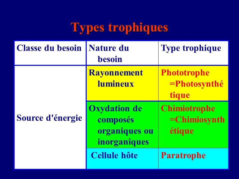 Types trophiques Classe du besoinNature du besoin Type trophique Source d'énergie Rayonnement lumineux Phototrophe =Photosynthé tique Oxydation de com
