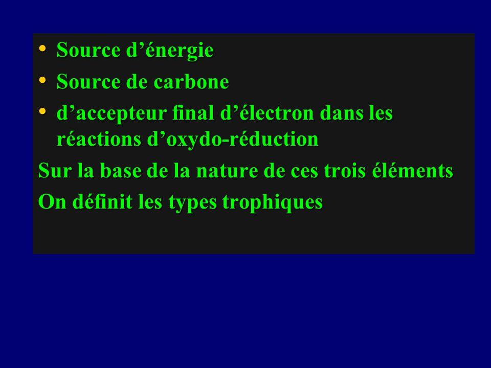 Source dénergie Source dénergie Source de carbone Source de carbone daccepteur final délectron dans les réactions doxydo-réduction daccepteur final dé