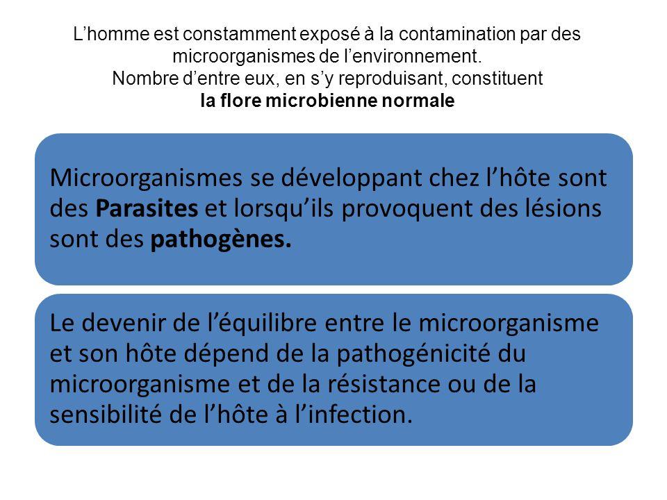 Lhomme est constamment exposé à la contamination par des microorganismes de lenvironnement. Nombre dentre eux, en sy reproduisant, constituent la flor