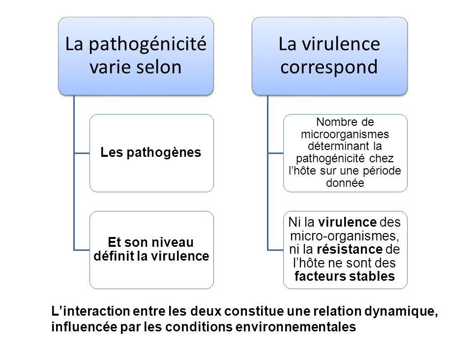 La pathogénicité varie selon Les pathogènes Et son niveau définit la virulence La virulence correspond Nombre de microorganismes déterminant la pathog