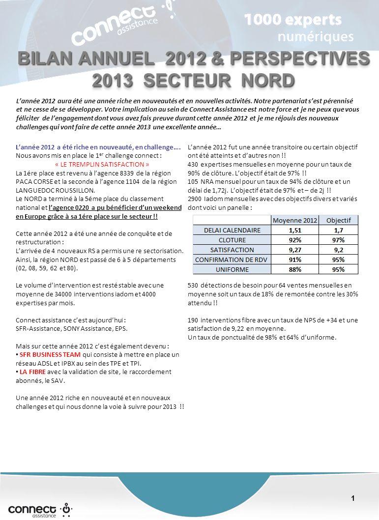1 1 BILAN ANNUEL 2012 & PERSPECTIVES 2013 SECTEUR NORD Lannée 2012 aura été une année riche en nouveautés et en nouvelles activités.