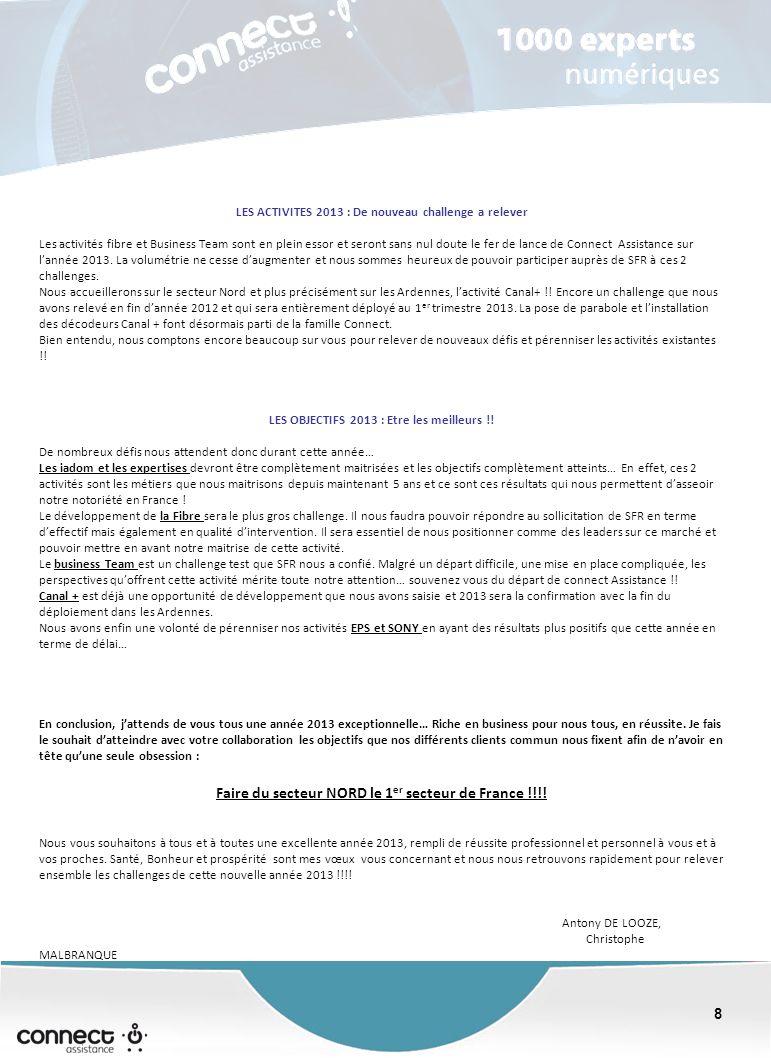 8 8 LES ACTIVITES 2013 : De nouveau challenge a relever Les activités fibre et Business Team sont en plein essor et seront sans nul doute le fer de lance de Connect Assistance sur lannée 2013.