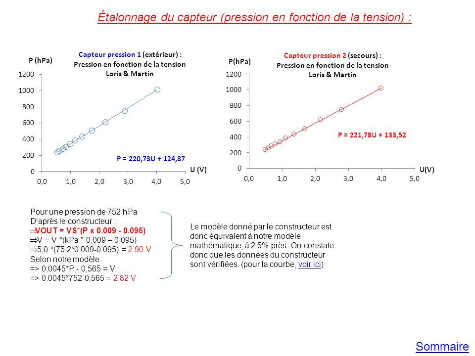Étalonnage du capteur (pression en fonction de la tension) : Pour une pression de 752 hPa Daprès le constructeur : VOUT = VS*(P x 0.009 - 0.095) V = V