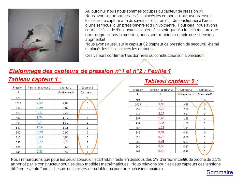 Etalonnage des capteurs de pression n°1 et n°2 : Feuille 1 Tableau capteur 1 : Tableau capteur 2 : PressionTension (capteur 1)Capteur 1 PUModèle mathE