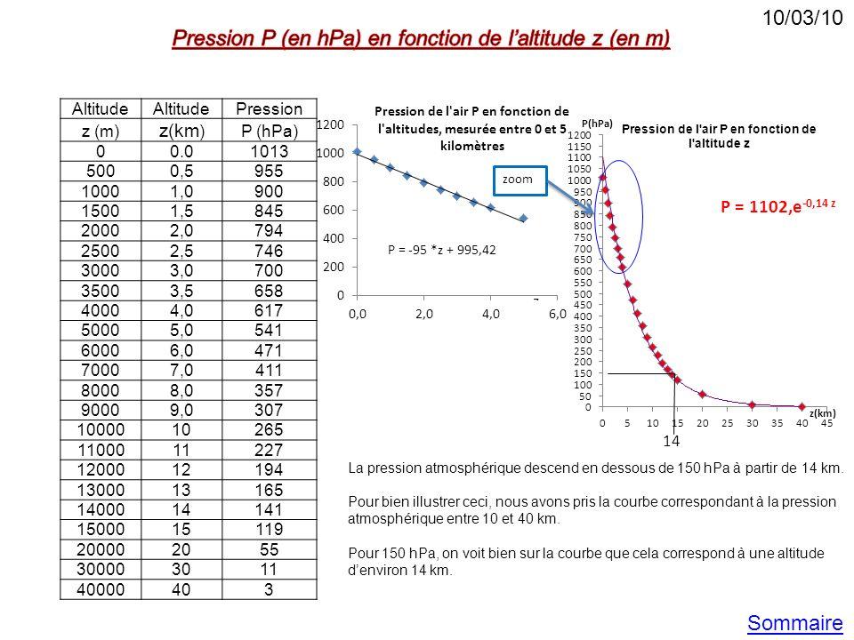 Altitude Pression z (m) z(km ) P (hPa) 00.01013 5000,5955 10001,0900 15001,5845 20002,0794 25002,5746 30003,0700 35003,5658 40004,0617 50005,0541 6000