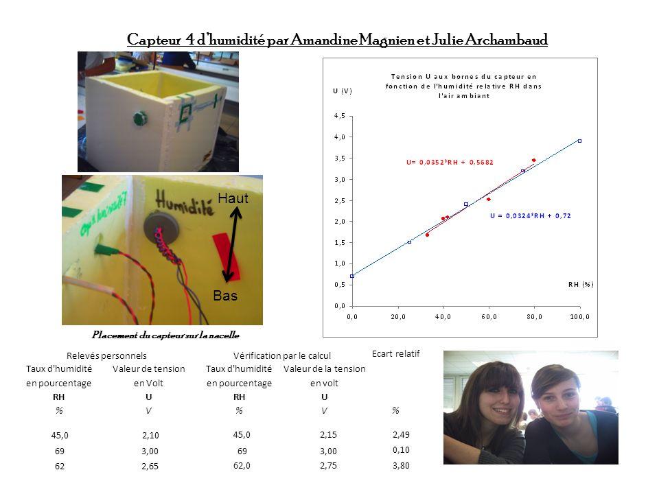 Placement du capteur sur la nacelle Capteur 4 dhumidité par Amandine Magnien et Julie Archambaud Haut Bas Relevés personnelsVérification par le calcul