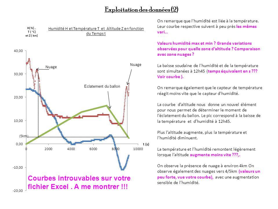 Exploitation des données (2) On remarque que l'humidité est liée à la température. Leur courbe respective suivent à peu près les mêmes vari… Valeurs h