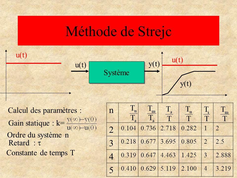 Mode dapplication - Calculer du gain statique - Mesurer du retard sur la courbe - Tracer la tg au point dinflexion - Mesurer T u et T a ensuite T u /T a - A partir du tableau, déduire n.