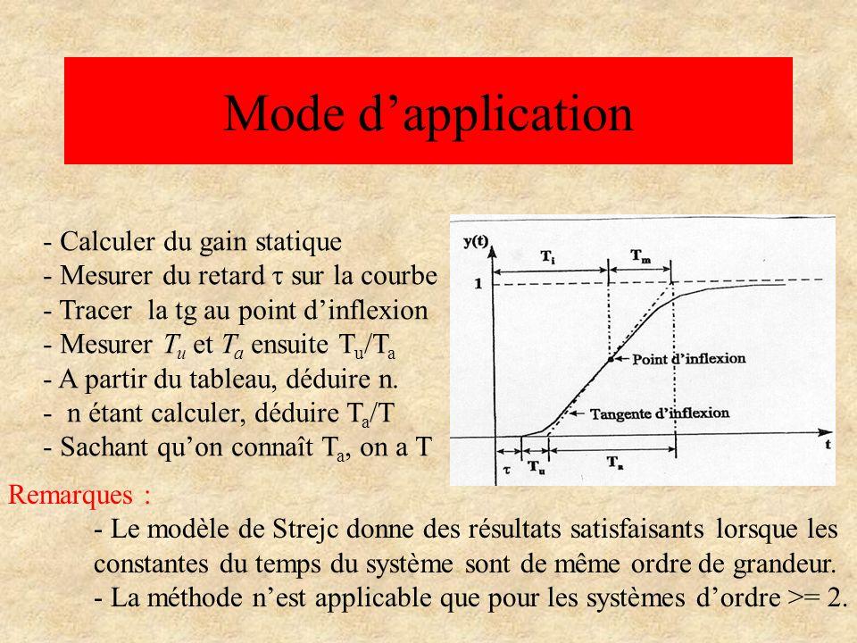 Méthode de Broïda Domaine dapplication : Systèmes linéaires à réponse indicielle apériodique Objectifs : Approximer la réponse indicielle dun système donné par la réponse indicielle dun système de premier ordre retardé.