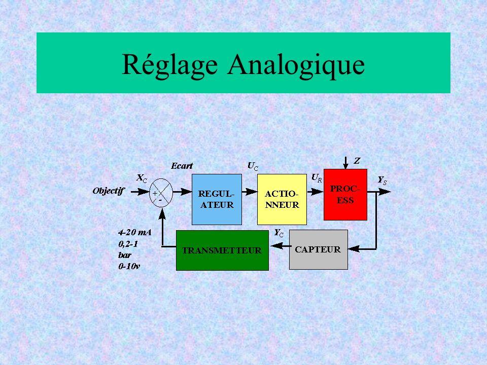 Réglage Analogique
