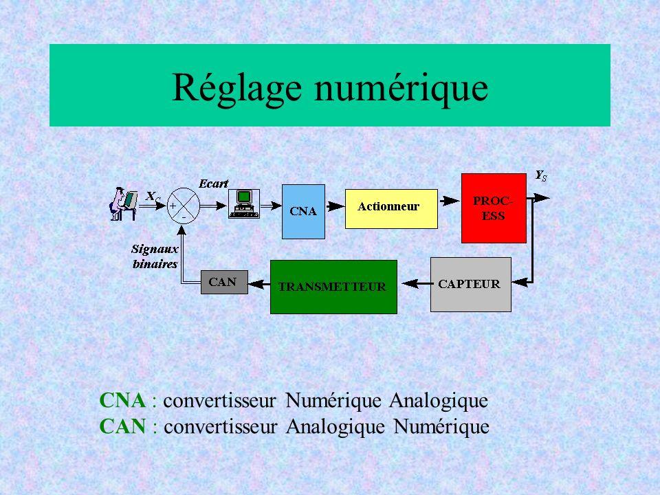 Réglage numérique CNA : convertisseur Numérique Analogique CAN : convertisseur Analogique Numérique