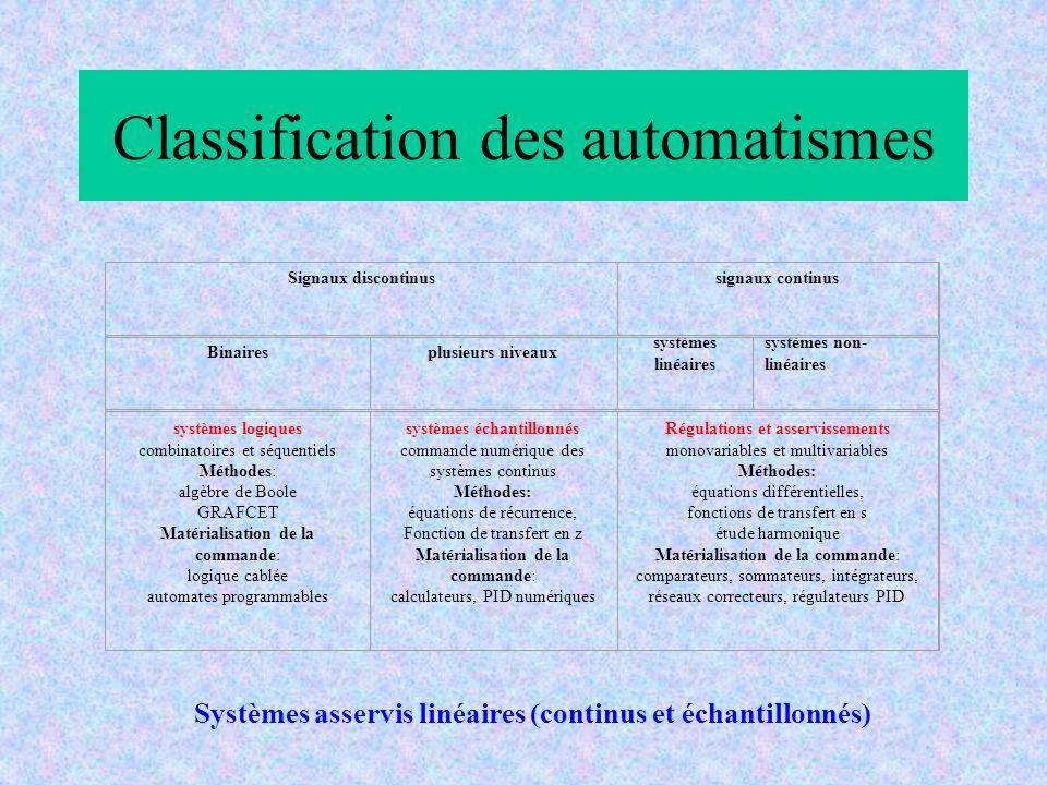 Classification des automatismes Signaux discontinussignaux continus Binairesplusieurs niveaux systèmes linéaires systèmes non- linéaires systèmes logi