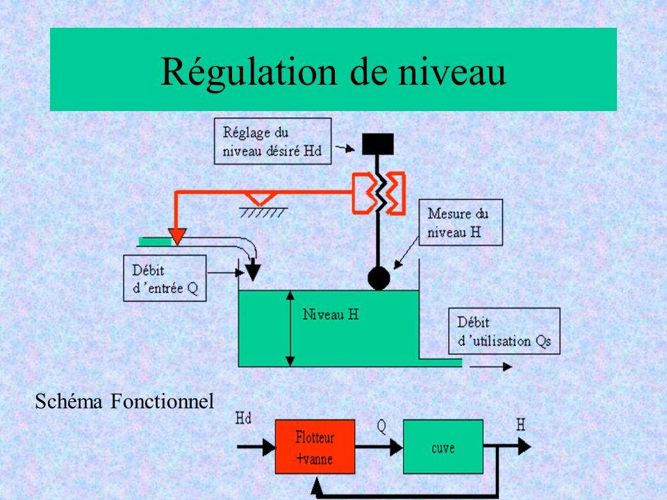 Régulation de niveau Schéma Fonctionnel