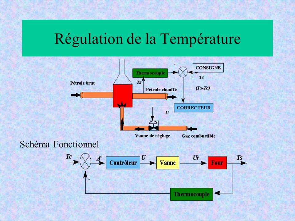 Régulation de la Température Schéma Fonctionnel