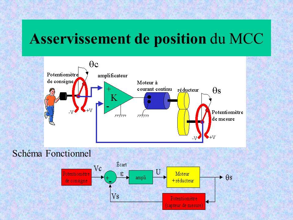 Asservissement de position du MCC Schéma Fonctionnel