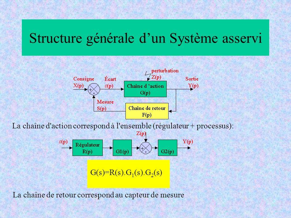 Structure générale dun Système asservi G(s)=R(s).G 1 (s).G 2 (s) La chaîne d'action correspond à l'ensemble (régulateur + processus): La chaîne de ret