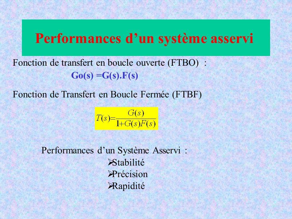Performances dun système asservi Fonction de transfert en boucle ouverte (FTBO) : Go(s) =G(s).F(s) Fonction de Transfert en Boucle Fermée (FTBF) Perfo