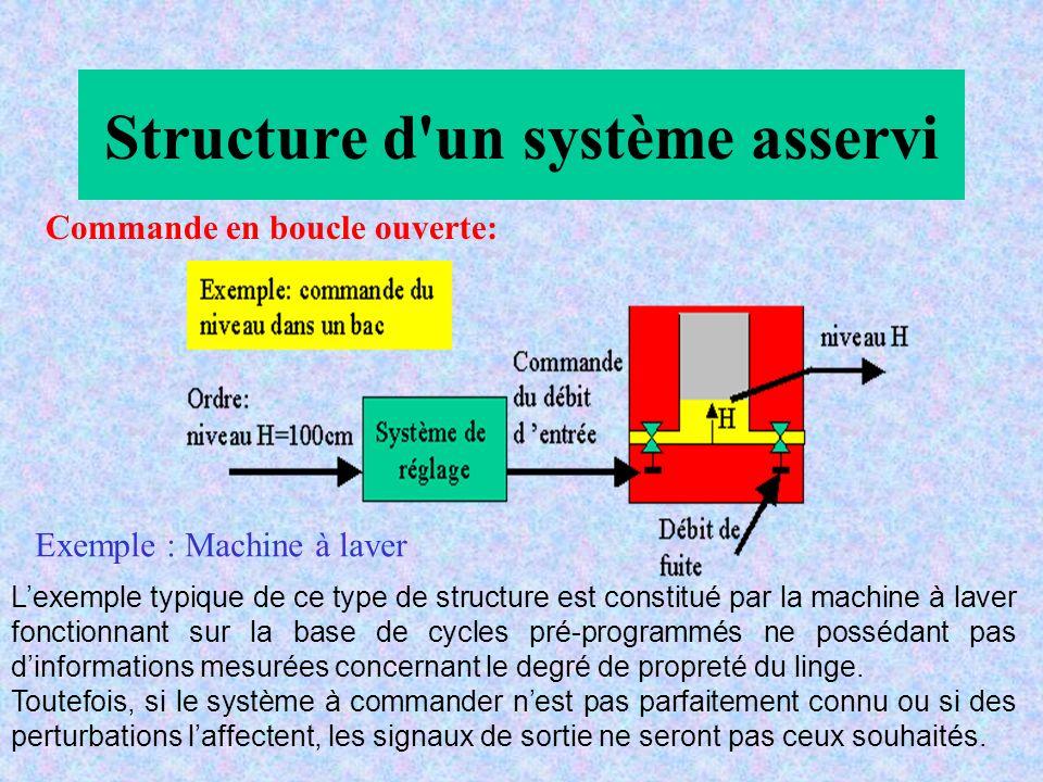 Structure d'un système asservi Commande en boucle ouverte: Lexemple typique de ce type de structure est constitué par la machine à laver fonctionnant