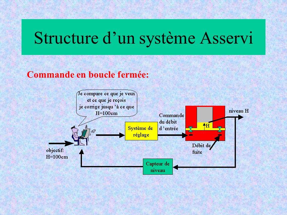 Structure dun système Asservi Commande en boucle fermée: