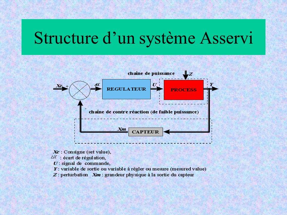 Structure dun système Asservi