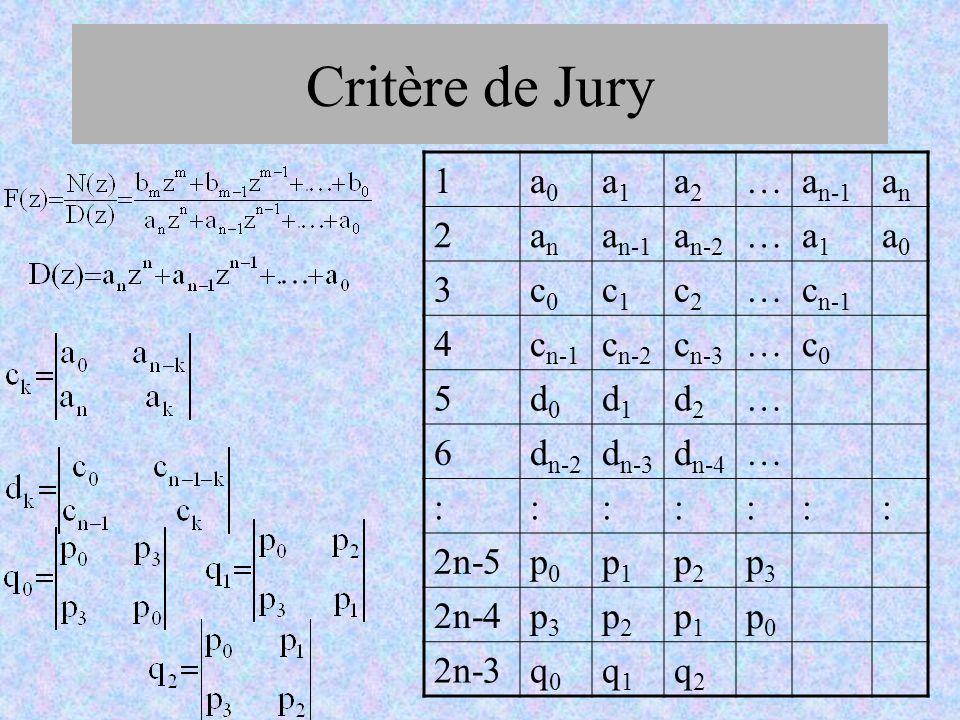 Critère de Jury 1a0a0 a1a1 a2a2 …a n-1 anan 2anan a n-2 …a1a1 a0a0 3c0c0 c1c1 c2c2 …c n-1 4 c n-2 c n-3 …c0c0 5d0d0 d1d1 d2d2 … 6d n-2 d n-3 d n-4 … :