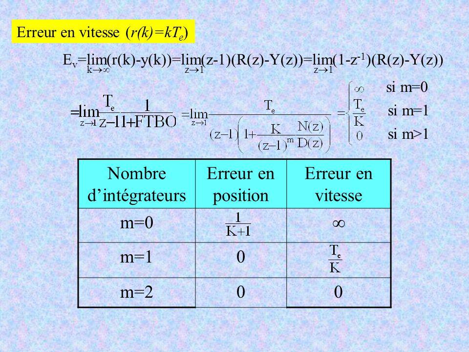 Erreur en vitesse (r(k)=kT e ) E v =lim(r(k)-y(k))=lim(z-1)(R(z)-Y(z))=lim(1-z -1 )(R(z)-Y(z)) z 1 k si m=0 si m=1 si m>1 Nombre dintégrateurs Erreur