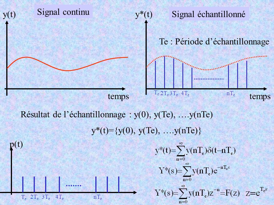 temps y(t) Signal continu temps y*(t) TeTe 2T e 3T e 4T e nT e Signal échantillonné Résultat de léchantillonnage : y(0), y(Te), ….y(nTe) y*(t)={y(0),