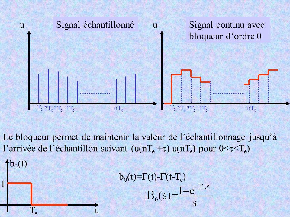 u TeTe 3T e 4T e nT e Signal échantillonnéu TeTe 2T e 3T e 4T e nT e Signal continu avec bloqueur dordre 0 Le bloqueur permet de maintenir la valeur d
