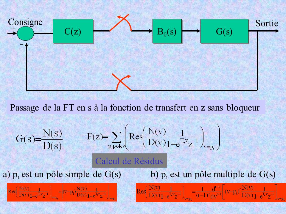 C(z) B 0 (s) G(s) Consigne Sortie - + Passage de la FT en s à la fonction de transfert en z sans bloqueur Calcul de Résidus a) p i est un pôle simple