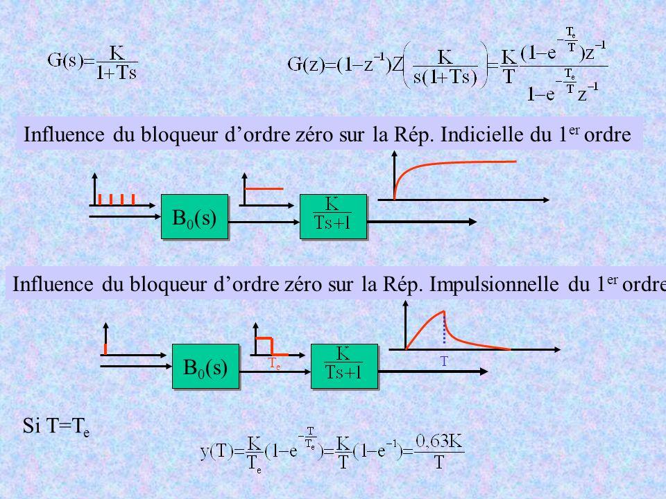Influence du bloqueur dordre zéro sur la Rép. Indicielle du 1 er ordre B 0 (s) Influence du bloqueur dordre zéro sur la Rép. Impulsionnelle du 1 er or