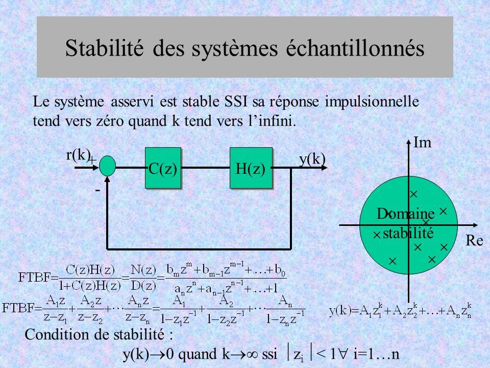 Stabilité des systèmes échantillonnés C(z) H(z) - + Le système asservi est stable SSI sa réponse impulsionnelle tend vers zéro quand k tend vers linfi