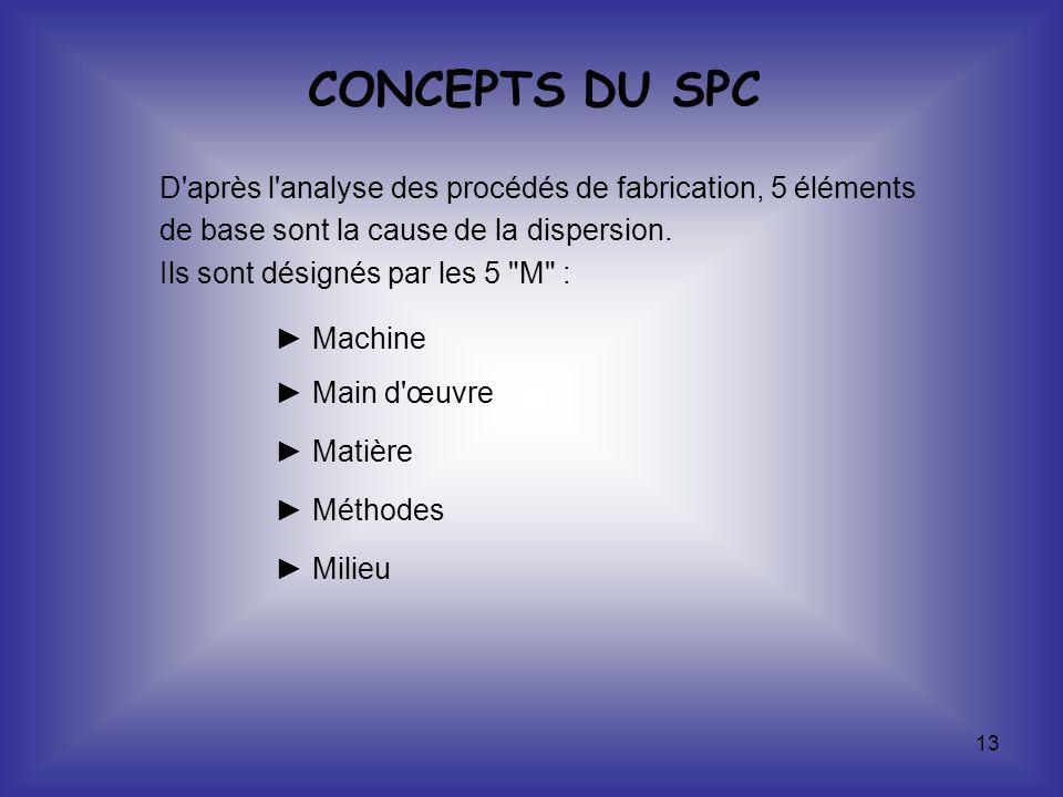 13 CONCEPTS DU SPC D'après l'analyse des procédés de fabrication, 5 éléments de base sont la cause de la dispersion. Ils sont désignés par les 5