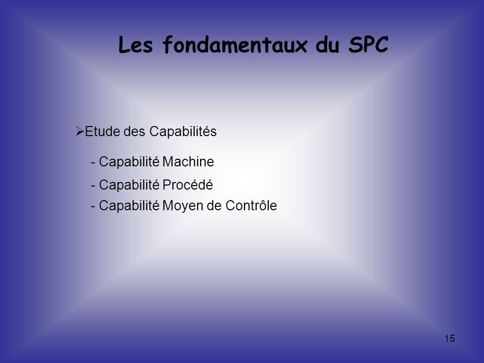 15 Les fondamentaux du SPC Etude des Capabilités - Capabilité Machine - Capabilité Procédé - Capabilité Moyen de Contrôle